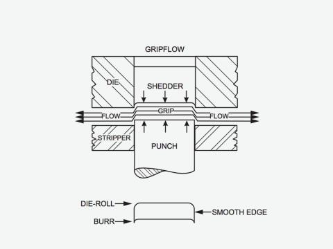 Gripflow | GFM Manufacturing